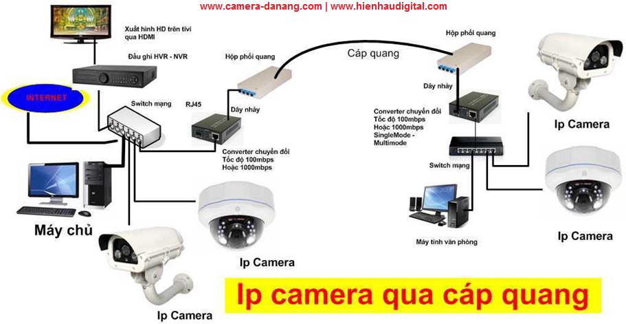 giai phap ip camera qua cap quang